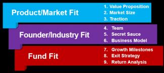 venture capital book framework
