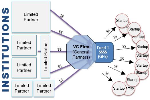 venture capital cashflow