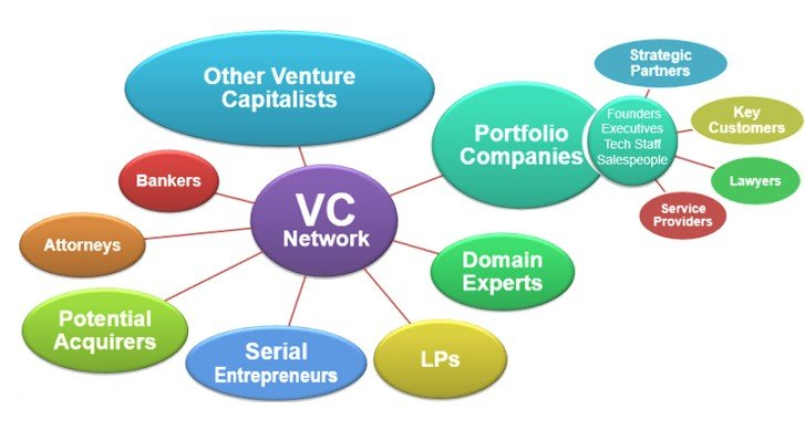 vc network